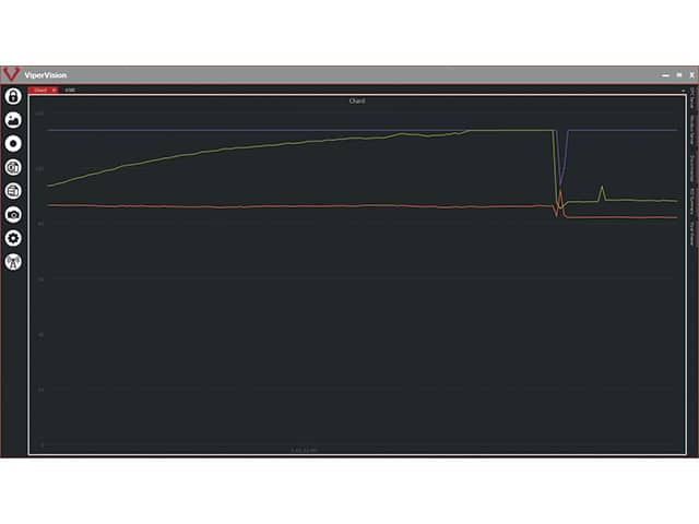 Graphical User Interface, Chart